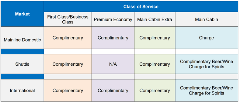 American Airlines' Classes of Service