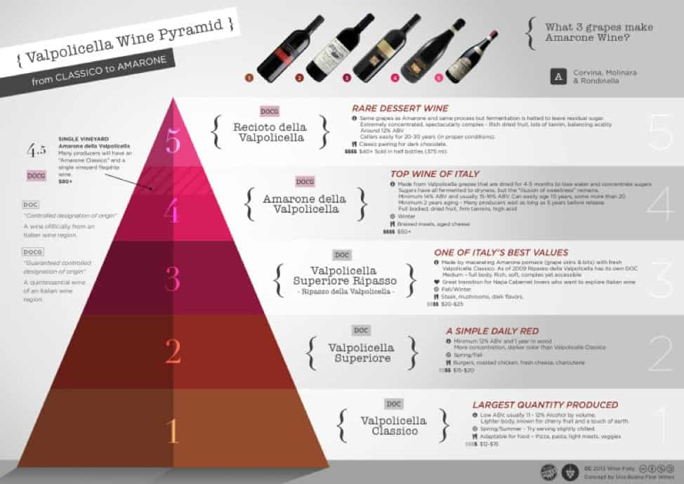 The tiers of the Valpolicella wine