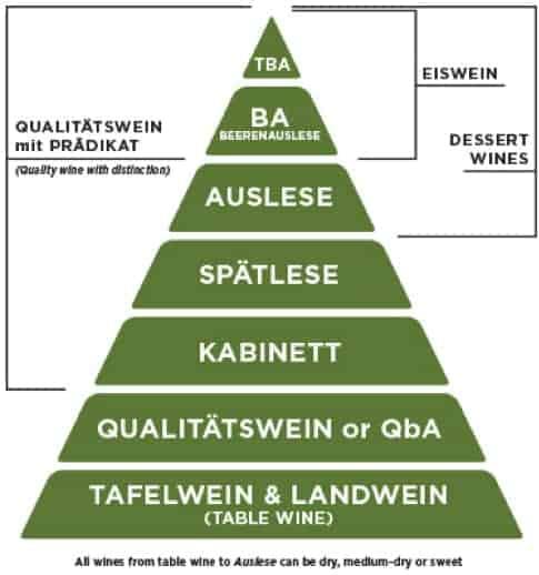 Germany wine classification