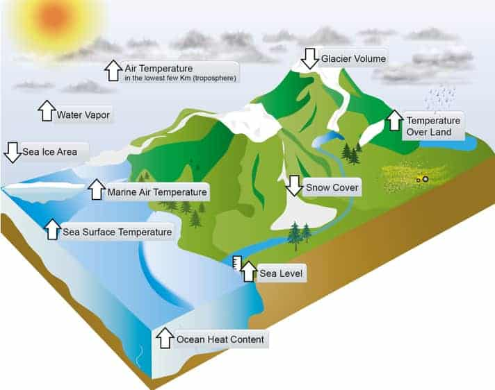 Maritime climate